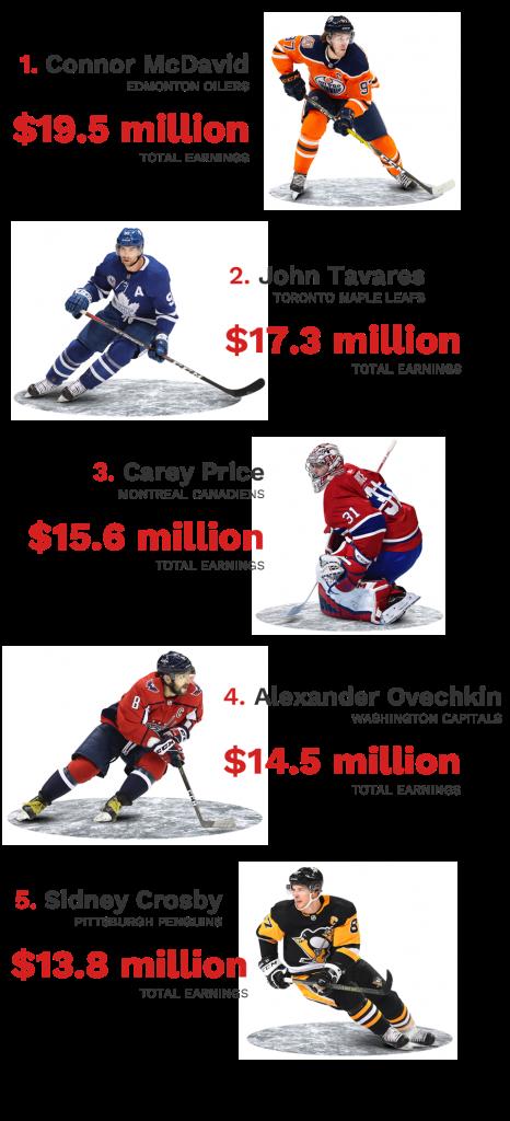 игроков NHL