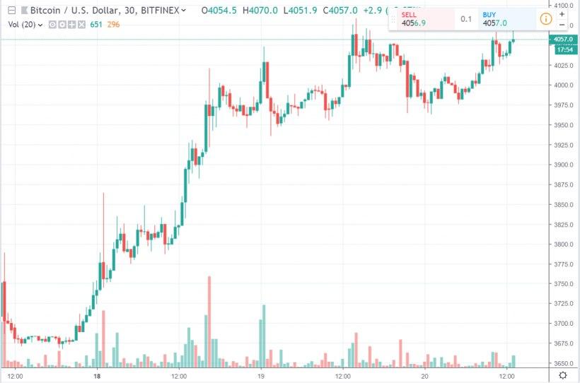 Средневзвешенный курс биткоина