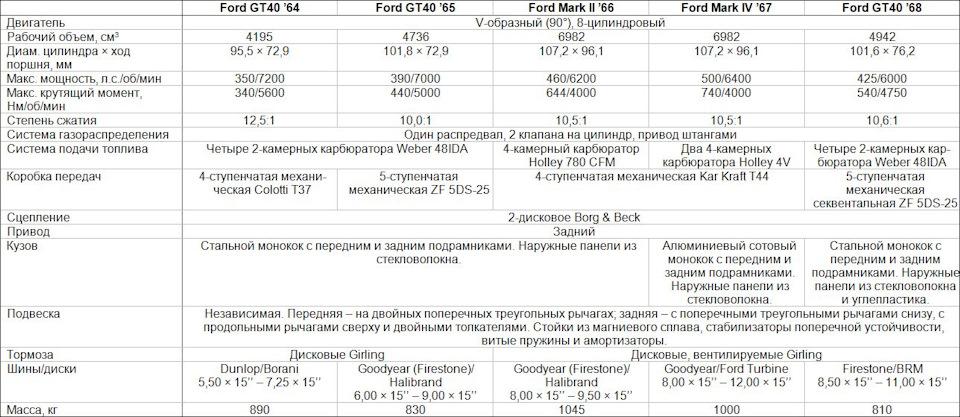 характеристики разных версий форд гт40