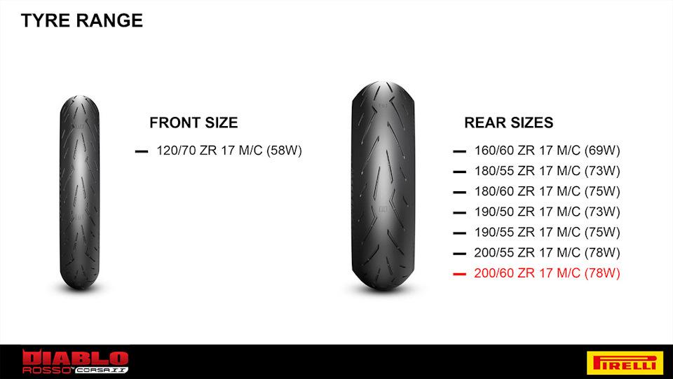 Pirelli предлагают шины типично спортивных размерностей