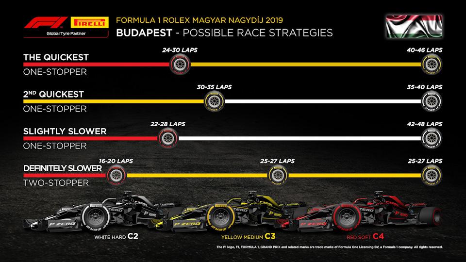 стратегия ф1 венгрия
