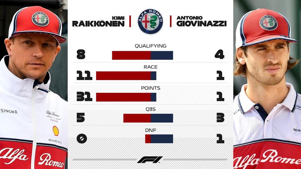 результаты Alfa Romeo
