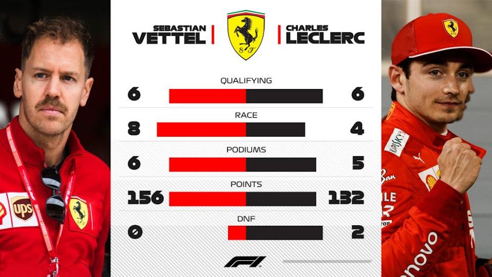 результаты Ferrari