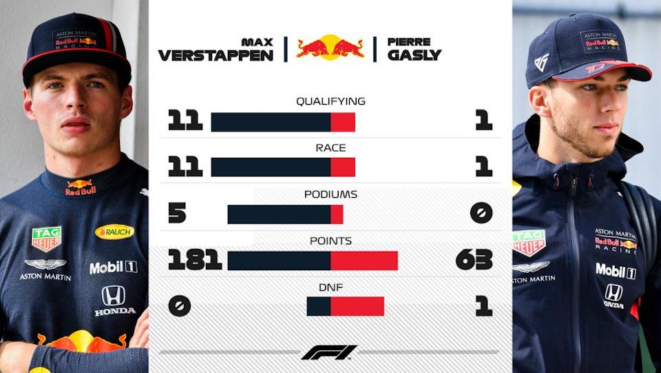 результаты Red Bull