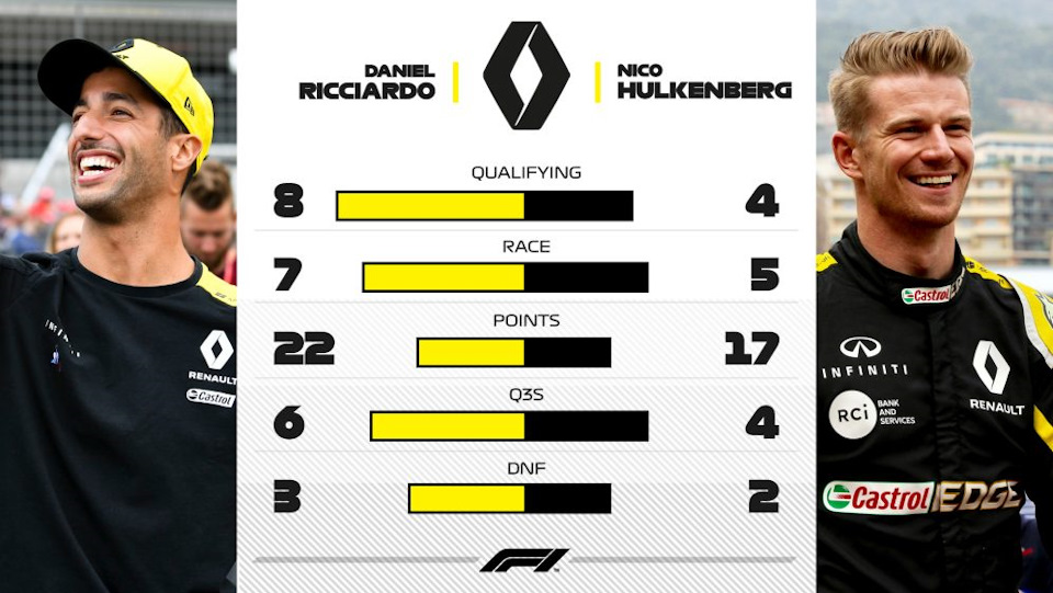 результаты Renault