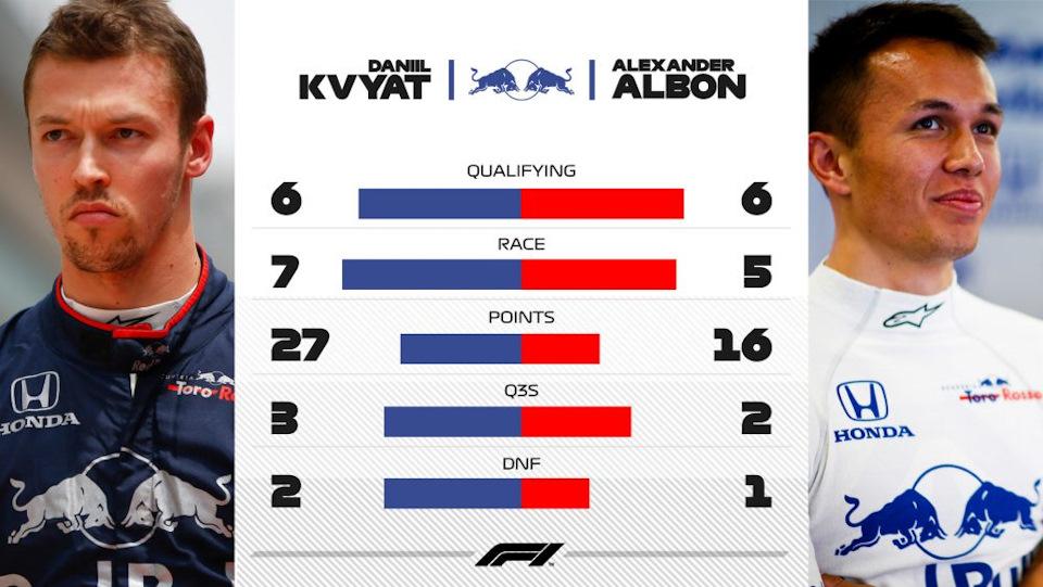 результаты Toro Rosso