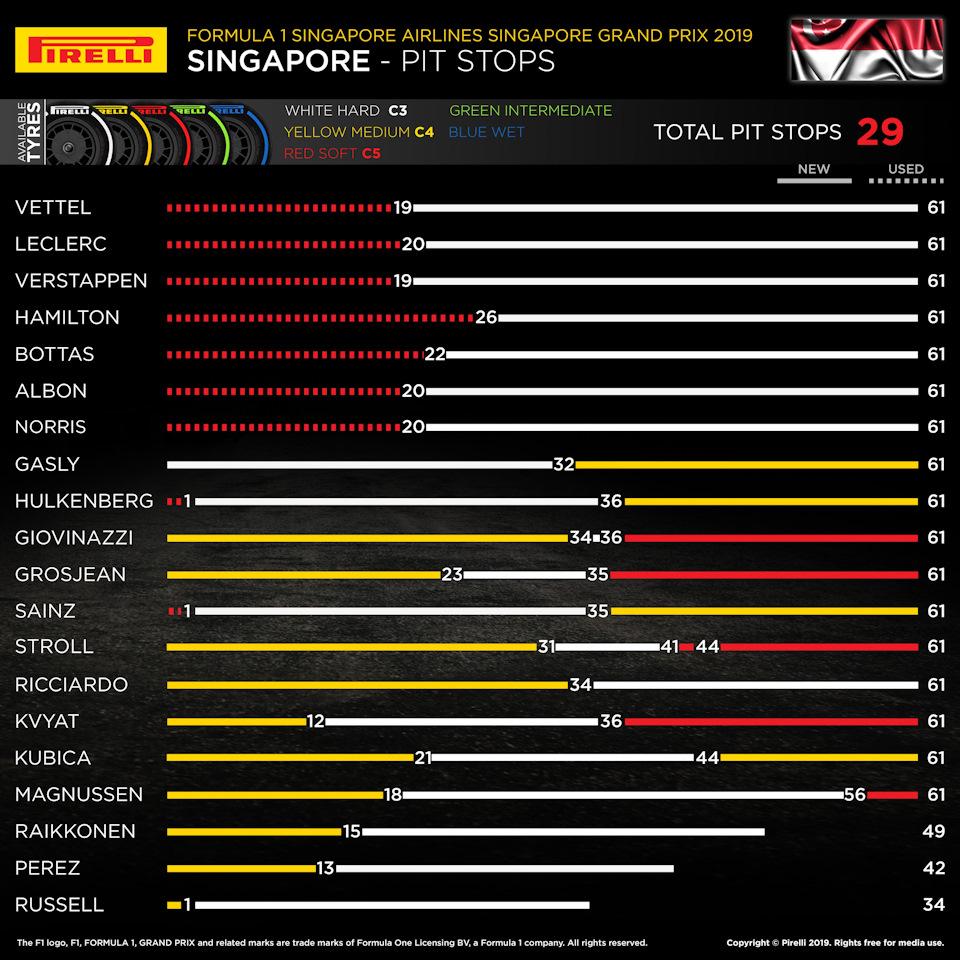 питстопы гранпри сингапура 2019