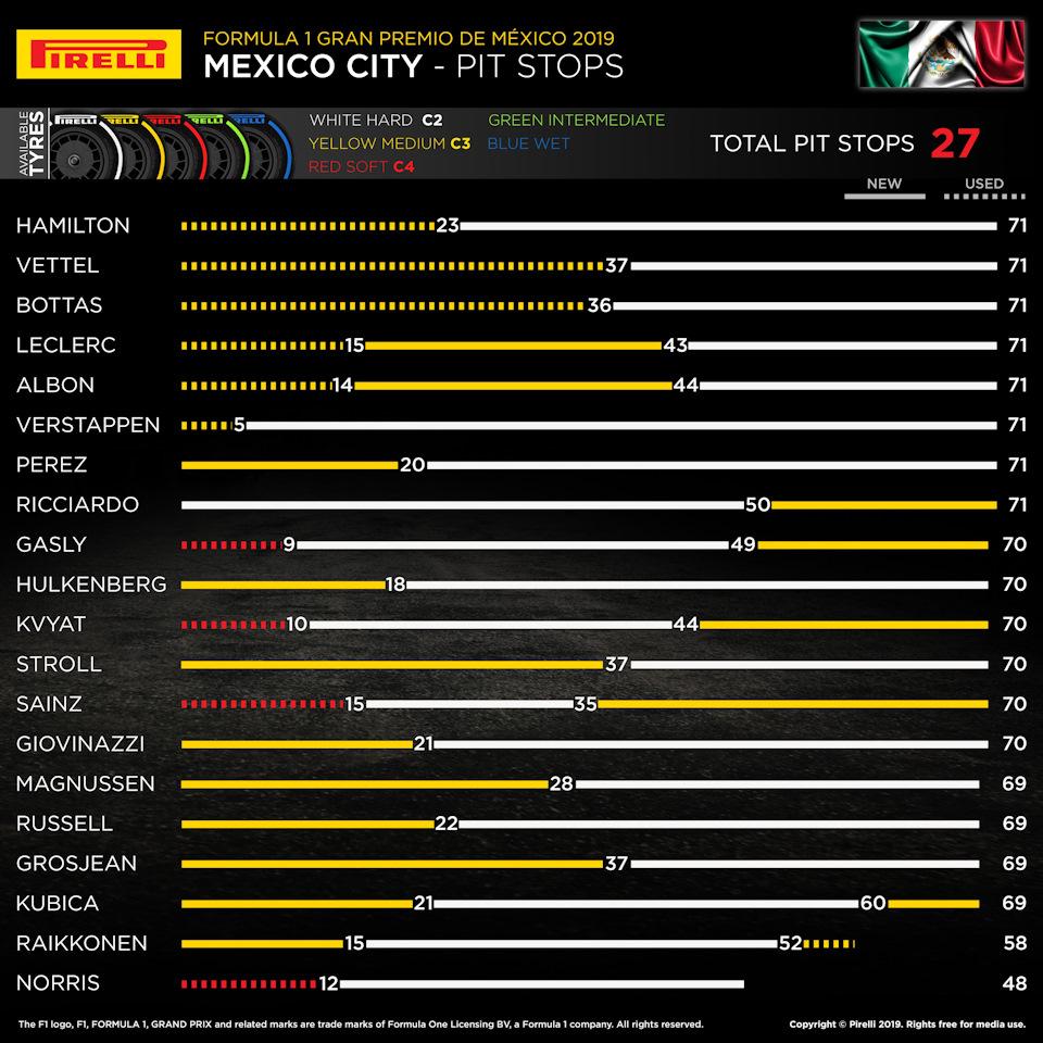 питстопы гранпри мексики 2019