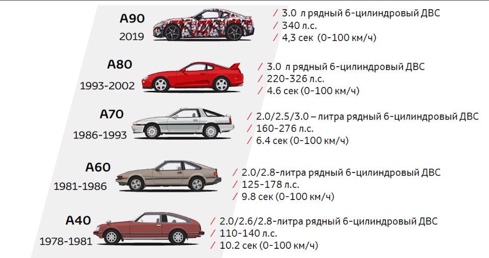 эволюция Toyota Supra