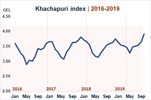Индекс хачапури
