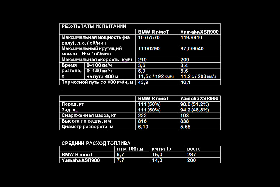 характеристики BMW R nineT и Yamaha XSR900
