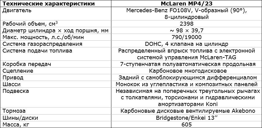 характеристики McLaren MP4/23 Mercedes