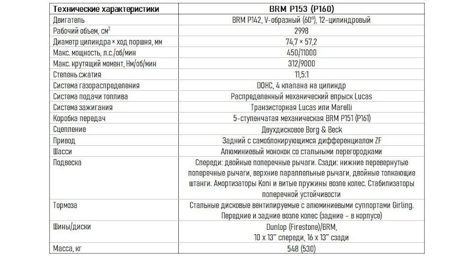 ттх BRM P153 и P160