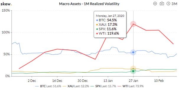 график волатильности нефти и биткоина