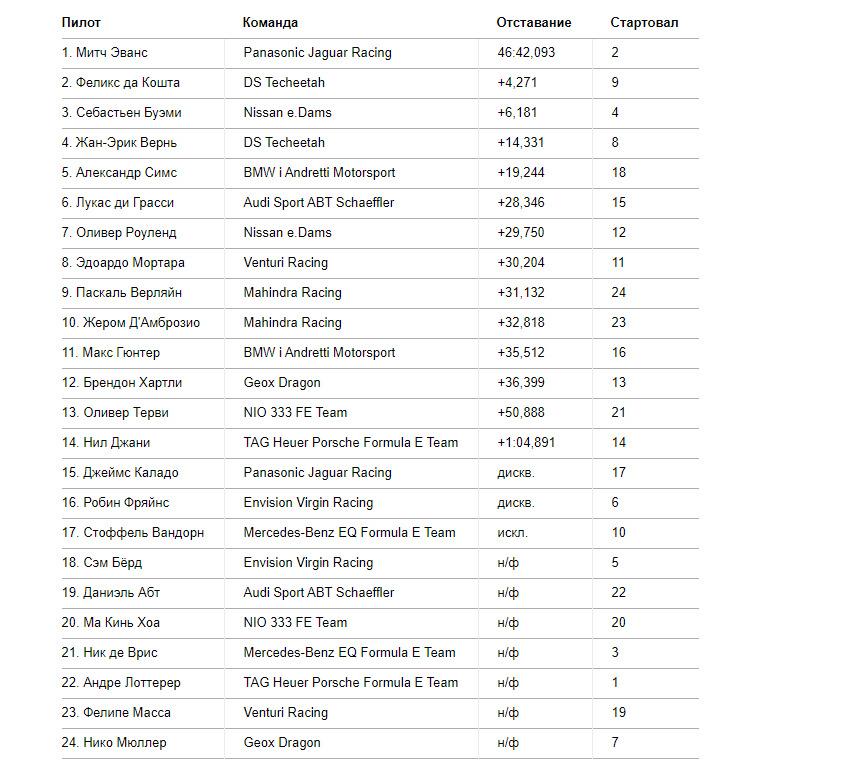 Результаты гонки E-Prix Мехико