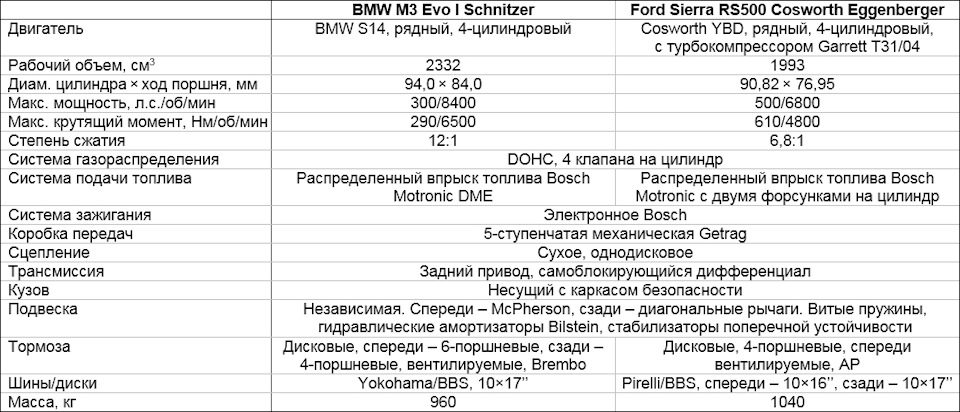 характеристики BMW M3 и Ford Sierra RS Cosworth