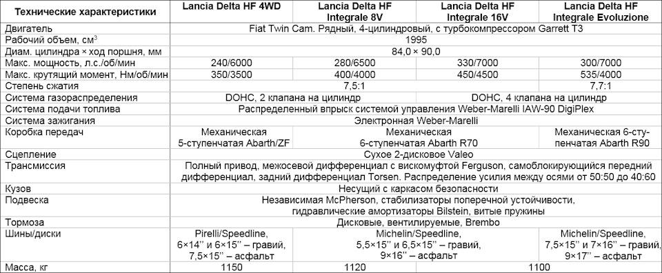характеристики Lancia Delta HF Integrale