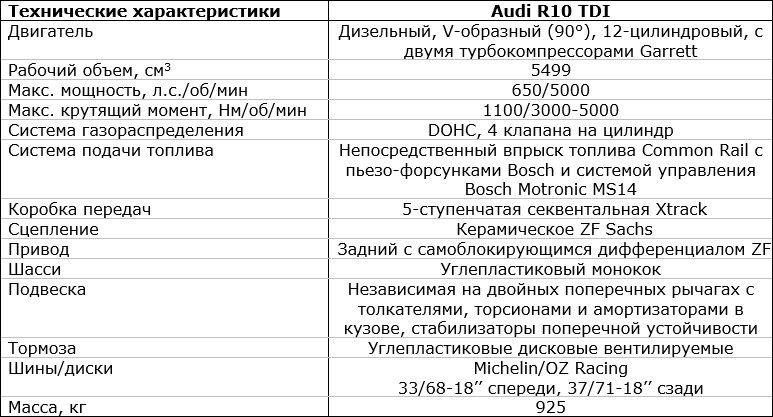 характеристики Audi R10 TDI