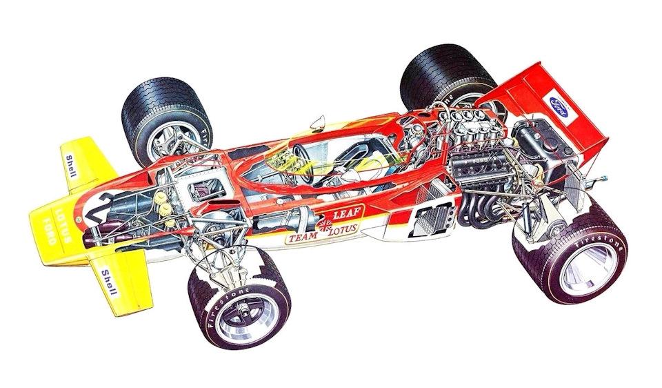 Lotus 72C Ford образца конца 1971 года