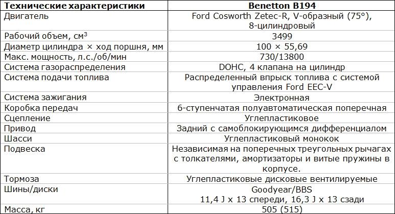 характеристики бенетон 194