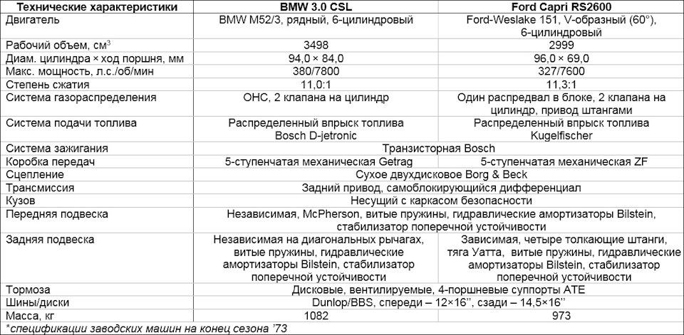 характеристики BMW 3.0 CSL и Ford Capri RS