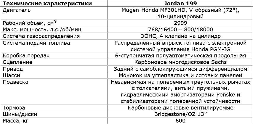 характеристики и обзор Jordan 199 Mugen-Honda