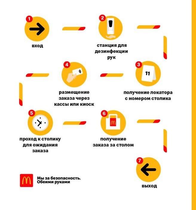 схема макдональдс