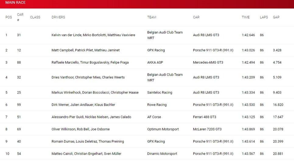 результаты гонки в Имоле 2020 GT World Challenge