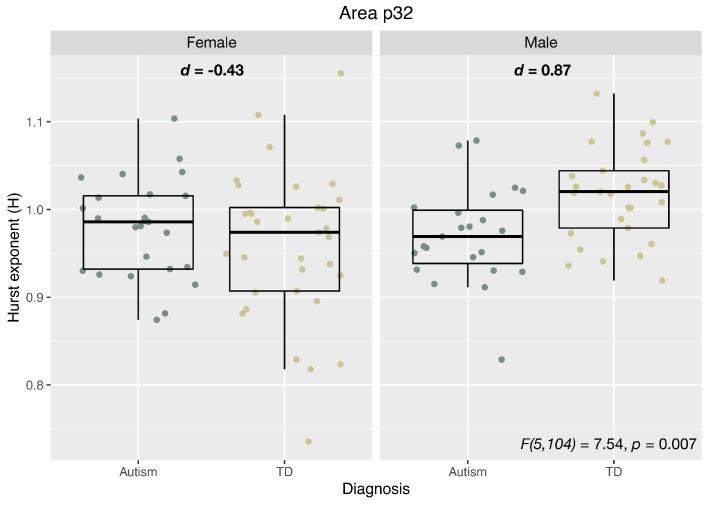 Коэффициент Херста (H) и соотношение (g) торможения и возбуждения в медиальной префронтальной коре