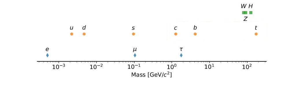 Распределение частиц в рамках Стандартной модели по массам. Синие – лептоны, желтые – кварки, зеленые – бозоны