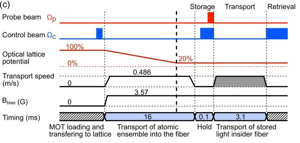 Схема протокола записи, перемещения и считывания света