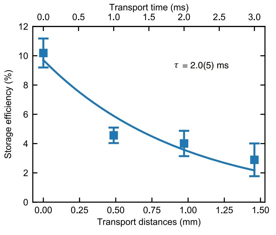 Уменьшение сохранения информации в зависимости от расстояния транспортировки