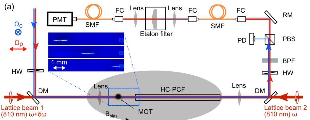 Экспериментальная установка для записи света в ансамбль холодных атомов и транспортировки.
