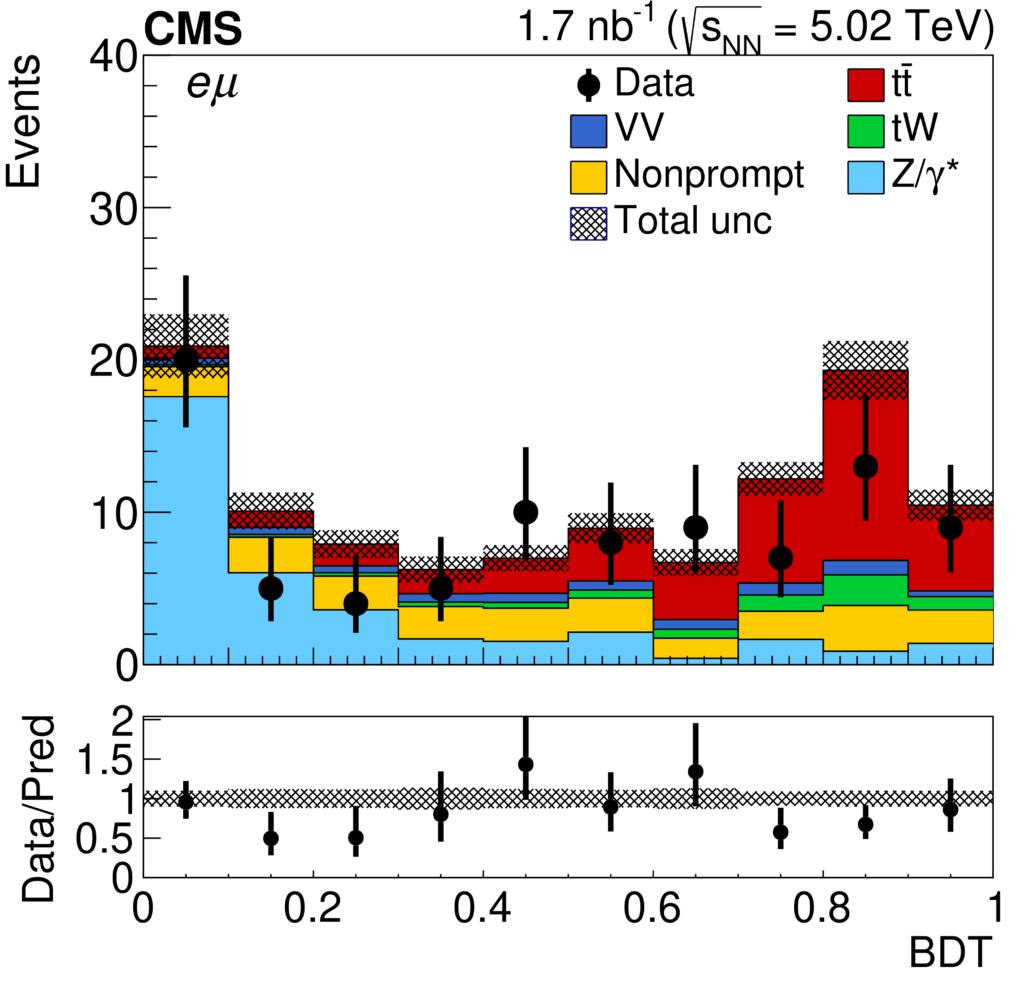 Экспериментально полученное (черные точки) и предполагаемое число зарегистрированных событий от рождения пары топ-кварка и топ-антикварка (красное заполнение) и иных фоновых процессов.