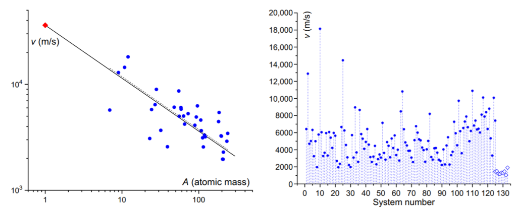 Слева - зависимость скорости звука от атомной массы, сплошная линия - теоретическая зависимость, синие точки - эксперимент, красная точка - предел скорости. Справа - экспериментальные значения скоростей звука 124 твердых тел (круги) и 9 жидкостей (ромбики)  K. Trachenko et al. / Science Advances, 2020