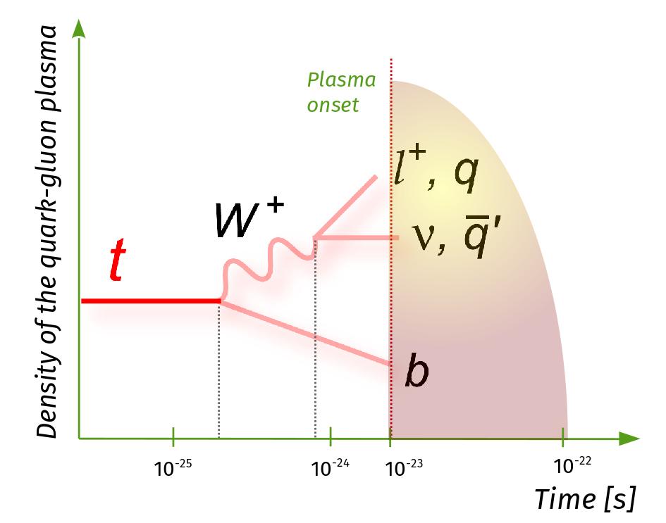 Схематичное изображение возможностей наблюдения за эволюцией кварк-глюонной плазмы по ее взаимодействию с продуктами распада топ-кварка с учетом временных масштабов