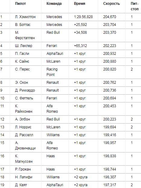 Результаты гонки: