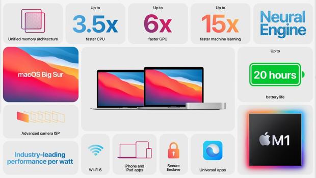 Особенности новых компьютеров Apple