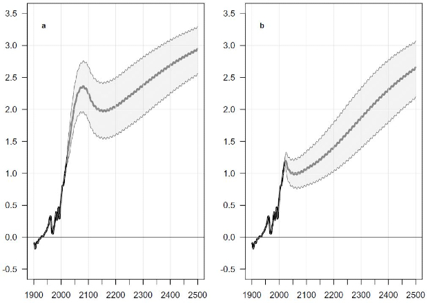 Чувствительность глобальной средней температуры к изменению значений параметров в ESCIMO для сценариев 1 и 2
