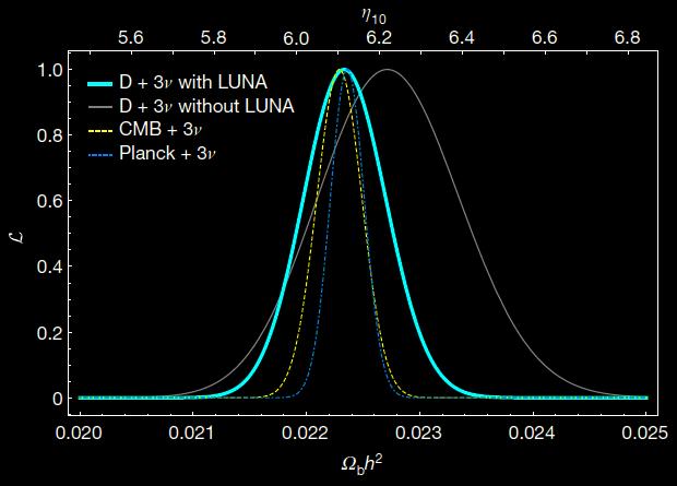 Ученые уточнили барионную плотность Вселенной