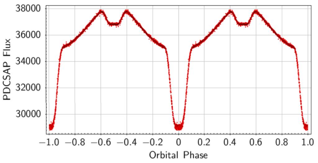 Кривая блеска EPIC 216747137 по данным «Кеплера»