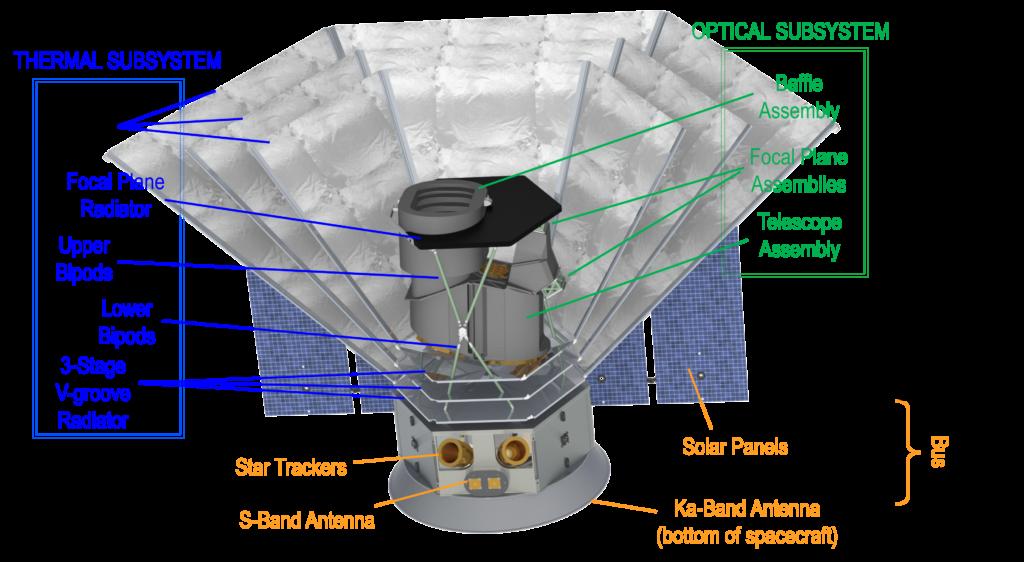 Схема строения космической обсерватории SPHEREx