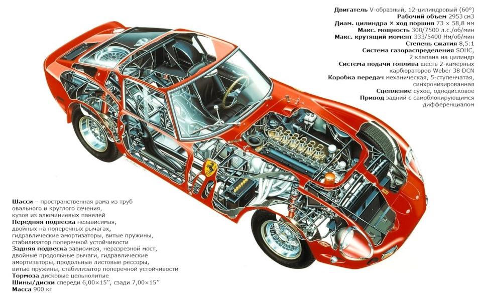 технические характеристики Ferrari 250 GTO