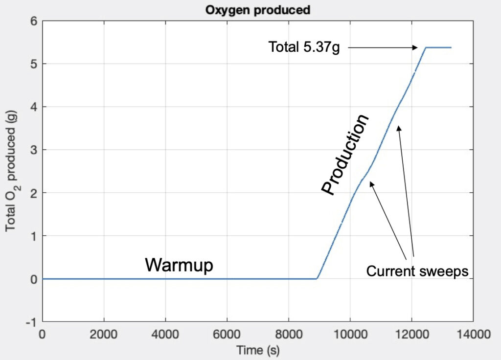 марсианской атмосферы кислород
